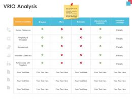 VRIO Analysis Suppliers Sales Mix Ppt Powerpoint Presentation Template