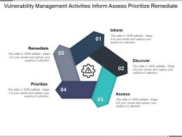 Vulnerability Management Activities Inform Assess Prioritize Remediate