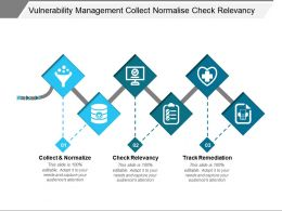 Vulnerability Management Collect Normalize Check Relevancy