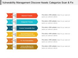 Vulnerability Management Discover Assets Categorize Scan And Fix