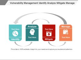 Vulnerability Management Identify Analyze Mitigate Manage