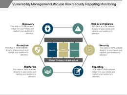 Vulnerability Management Lifecycle Risk Security Reporting Monitoring