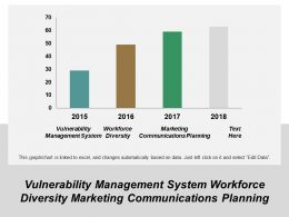 Vulnerability Management System Workforce Diversity Marketing Communications Planning Cpb