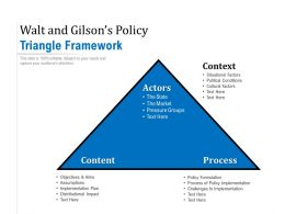 Walt And Gilsons Policy Triangle Framework