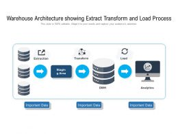 Warehouse Architecture Showing Extract Transform And Load Process