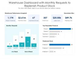 Warehouse Dashboard With Monthly Requests To Replenish Product Stock