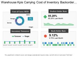 Warehouse Kpis Carrying Cost Of Inventory Backorder Rate Inventory Turnover