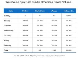 Warehouse Kpis Date Bundle Orderlines Pieces Volume Customer