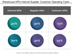 Warehouse Kpis Internal Supplier Customer Operating Costs Shipments
