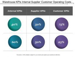 Warehouse Kpis Internal Supplier Customer Operating Costs Shipments