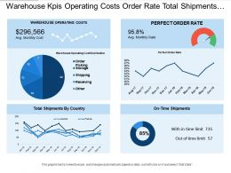Warehouse Kpis Operating Costs Order Rate Total Shipments Country