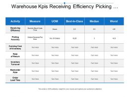 Warehouse Kpis Receiving Efficiency Picking Accuracy Carrying Inventory