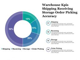 Warehouse Kpis Shipping Receiving Storage Order Picking Accuracy
