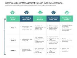 Warehouse Labor Management Through Workforce Planning Inventory Management System Ppt Brochure
