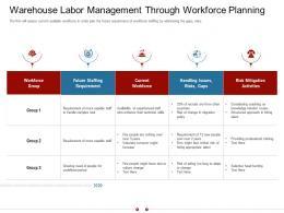 Warehouse Labor Management Through Workforce Planning Warehousing Logistics Ppt Grid