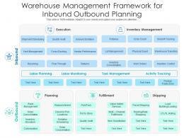 Warehouse Management Framework For Inbound Outbound Planning