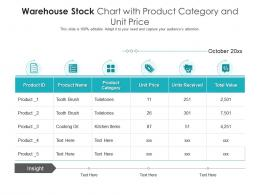 Warehouse Stock Chart With Product Category And Unit Price