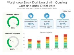 Warehouse Stock Dashboard With Carrying Cost And Back Order Rate
