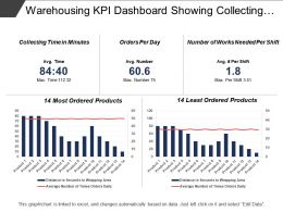 Warehousing Kpi Dashboard Showing Collecting Time And Orders Per Day