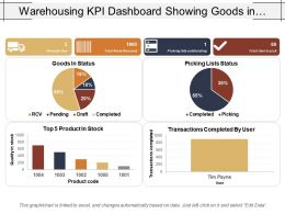 Warehousing Kpi Dashboard Showing Goods In Status