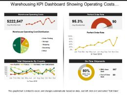 Warehousing Kpi Dashboard Showing Operating Costs And Order Rate