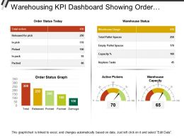 Warehousing Kpi Dashboard Showing Order Status And Active Pickers