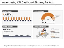 Warehousing Kpi Dashboard Showing Perfect Order Rate And Inventory Accuracy