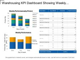 Warehousing Kpi Dashboard Showing Weekly Performance By Picker