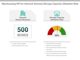 Warehousing Kpi For Inbound Volumes Storage Capacity Utilization Rate Ppt Slide