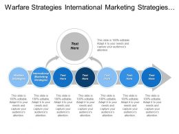 Warfare Strategies International Marketing Strategies Balanced Score Card