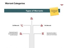 Warrant Categories Management Ppt Powerpoint Presentation Outline