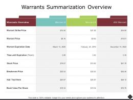 Warrants Summarization Overview Breakeven Price Ppt Powerpoint Slides
