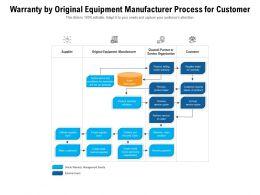 Warranty By Original Equipment Manufacturer Process For Customer