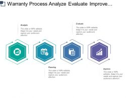Warranty Process Analyze Evaluate Improve And Planning