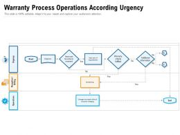 Warranty Process Operations According Urgency