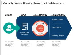 Warranty Process Showing Dealer Input Collaboration And Communication