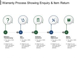 Warranty Process Showing Enquiry And Item Return