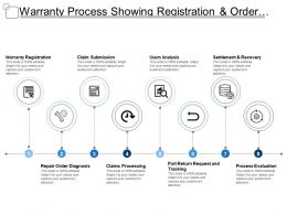 Warranty Process Showing Registration And Order Diagnosis