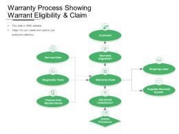 Warranty Process Showing Warrant Eligibility And Claim