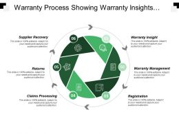 Warranty Process Showing Warranty Insights And Returns