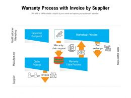 Warranty Process With Invoice By Supplier