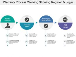 Warranty Process Working Showing Register And Login