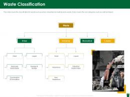 Waste Classification Hazardous Waste Management Ppt Designs