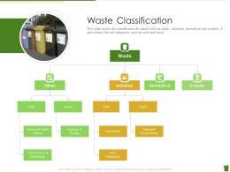 Waste Classification Industrial Waste Management Ppt Layouts Portfolio