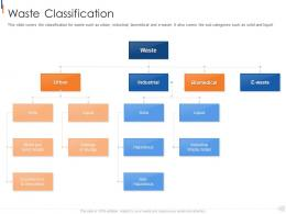 Waste Classification Municipal Solid Waste Management Ppt Professional