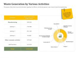Waste Generation By Various Activities Reverse Side Of Logistics Management Ppt Model Brochure