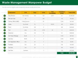 Waste Management Manpower Budget Hazardous Waste Management Ppt Grid