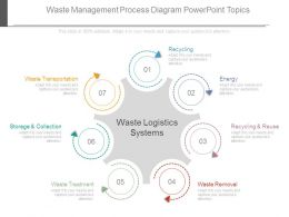 Waste Management Process Diagram Powerpoint Topics