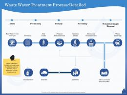 Waste Water Treatment Process Detailed Digesters Ppt Powerpoint Presentation Layouts Outfit