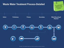 Waste Water Treatment Process Detailed Inform Powerpoint Presentation Mockup